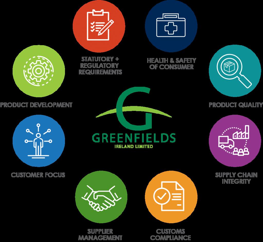 Greenfields Standards